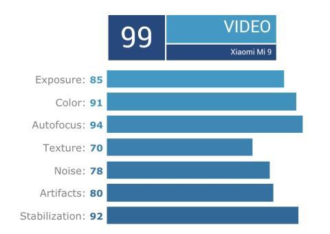 Nota media vídeo Xiaomi mi9