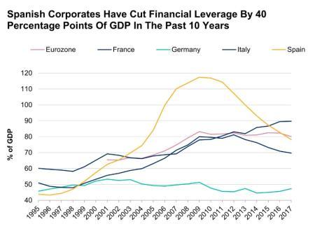 Peso de la deuda corporativa sobre el PIB