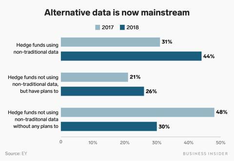 La popularización de los datos alternativos