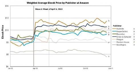 Este gráfico de la sentencia contra Apple en el caso de los libros electrónicos muestra cómo los precios de los libros se dispararon casi inmediatamente después del lanzamiento del iPad.