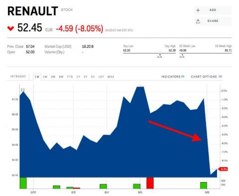 Renault shares are tanking after Fiat Chrysler scrapped their mega-merger