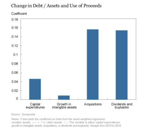 Uso de la deuda corporativa en EE.UU.