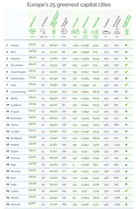 Las 25 ciudades más ecológicas