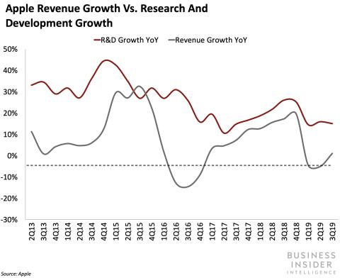 Apple crecimiento ingresos vs crecimiento en I+D