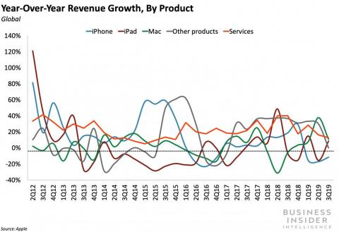 Apple's iPhone sales slump continued in Q3, but Mac and wearable growth helped top targets