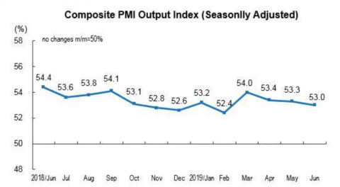 China's price manufacturing index is drifting lower.