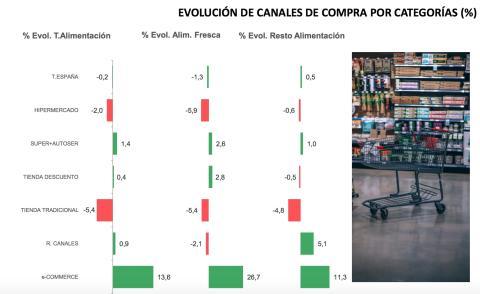 Crecimiento cuota Mercado canales españa