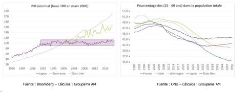 El envejecimiento de la población es diferente en Europa que en Japón