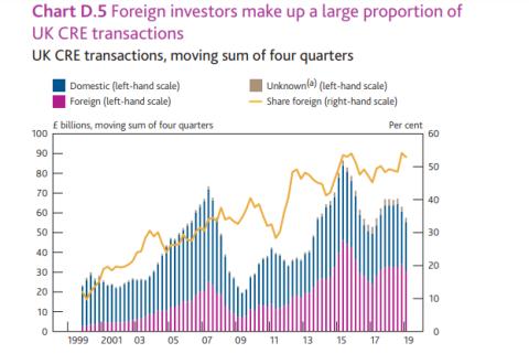 Flujo de inversión foránea a Reino Unido, según el Banco de Inglaterra