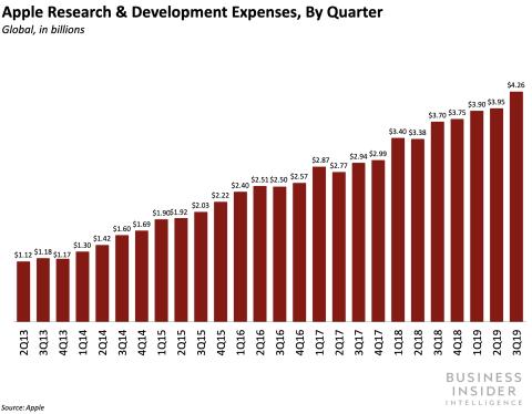 Gasto de Apple en I+D por trimestre