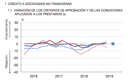 Gráfico de aumento de criterios a la hora de conceder hipotecas en España.