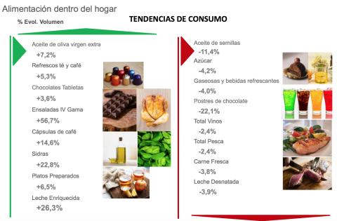 Gráfico tendencias de consumo españa