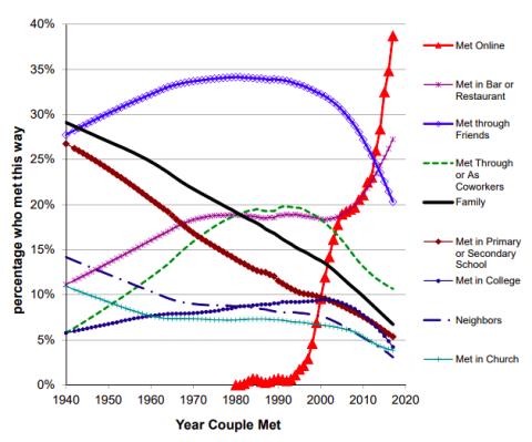 Porcentaje, año y lugar en el que las parejas se conocieron.