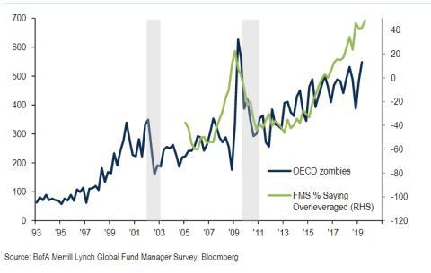 Preocupacion por beneficios corporativos
