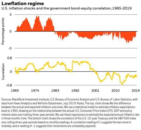 Relación entre la inflación, las acciones y los bonos, según BlackRock