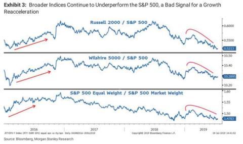 Rendimiento de los principales índices de Wall Street