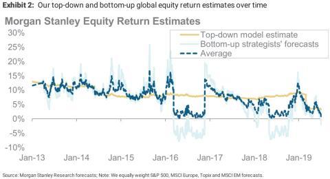 Retorno medio de las inversiones, según los modelos de Morgan Stanley