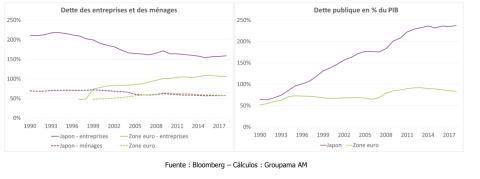 La situación de endeudamiento no es tan problemática en Europa como en Japón