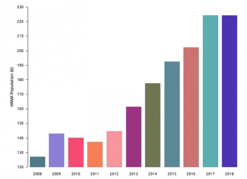 Volumen de millonarios en España, según Capgemini