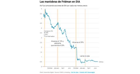 Acciones de Fridman en Dia