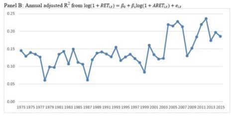 Ajuste anual de los resultados empresariales