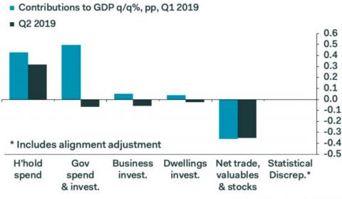 Business Investment continues to decline