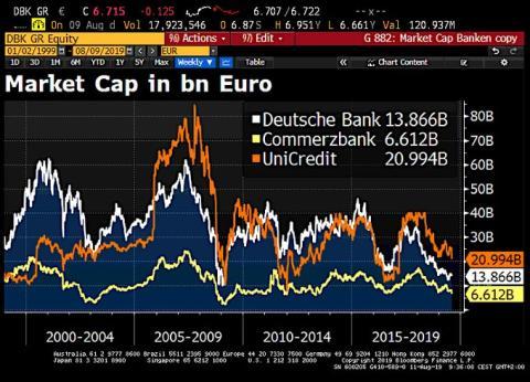 Capitalización bursátil de Deutsche Bank, Commerzbank y Unicredit