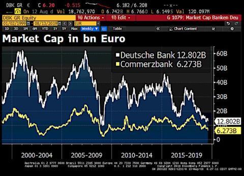 Capitalización bursátil de Deutsche Bank y Commerzbank