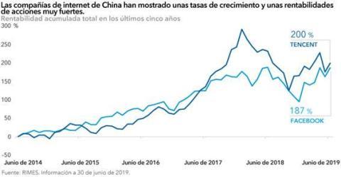 Las compañías de internet chinas han mostrado unas tasas de crecimiento y unas rentabilidades muy altas.