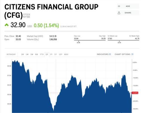 Cotización de Citizens Financial Group.