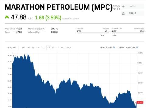 Cotización de Marathon Petroleum.