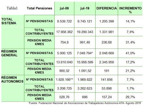 cuadro con las pensiones medias de autónomos publicado por ATA.
