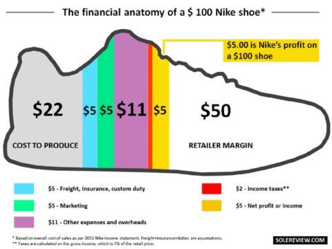 cuanto cuesta fabricar una zapatilla Nike 100 euros
