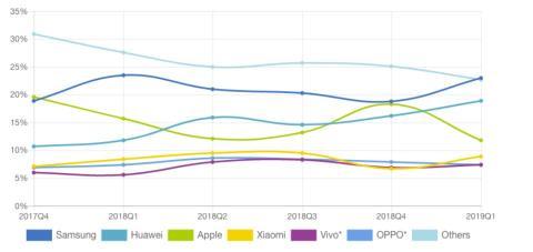 Samsung y Apple han conquistado buena parte del mercado de la telefonía móvil en los últimos meses.
