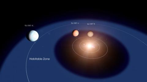 Un diagrama del diseño del sistema estelar GJ 357. El planeta d orbita dentro de la zona habitable de la estrella, la región donde puede existir agua líquida en la superficie de un planeta rocoso.