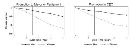 Diferencia en el efecto en el matrimonio para hombres y mujeres de los ascensos.