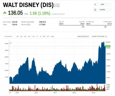 Disney has been a winning bet for stock pickers this year.