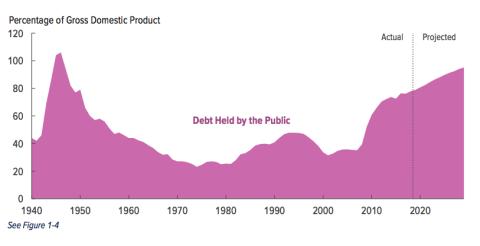 Evolución de la deuda de Estados Unidos en los próximos diez años.