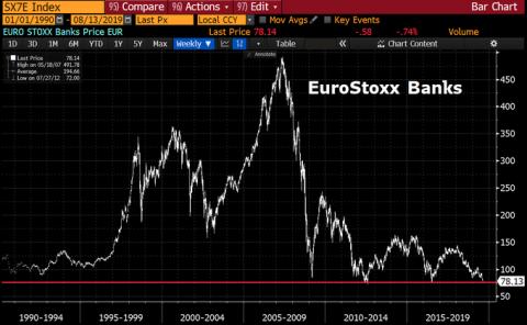Evolución del índice bancario Eurostoxx