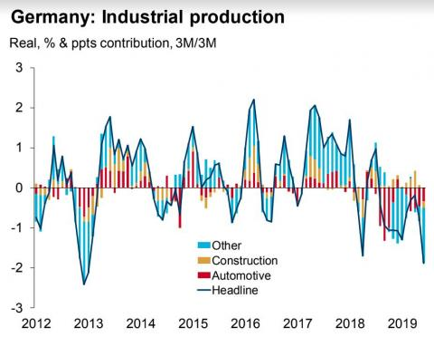 Germany industry continues to decline.