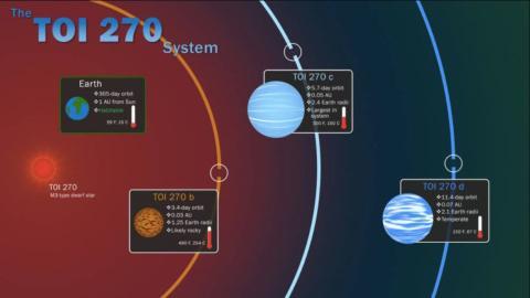 Gráfico que representa el sistema TOI 270 descubierto por el TESS.
