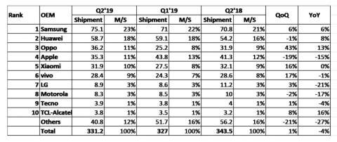 Los datos de IHS Markit sobre cuáles son los fabricantes que más móviles venden a nivel mundial.