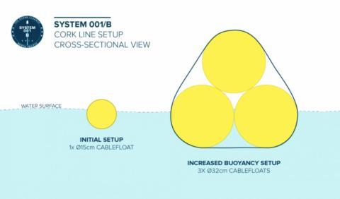 Las boyas del Sistema 001B.