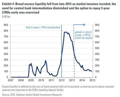 Liquidez inyectada en el Eurosistema por el BCE