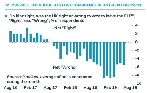 La mayoría del pueblo británico está a favor de permanecer en Europa.