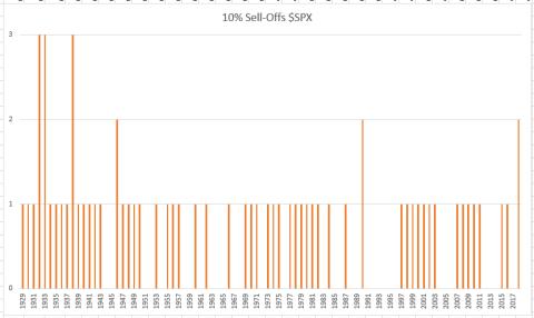 Porcentajes de caídas superiores al 10%