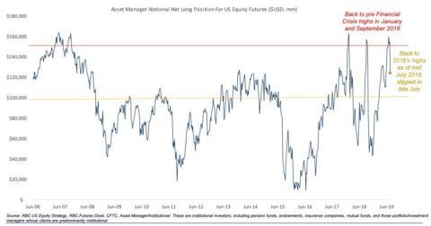 Posicionamiento en los futuros de S&P 500 antes de varios desplomes de la bolsa