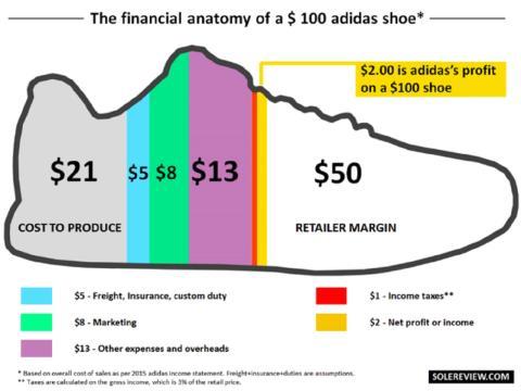 Cuánto le cuesta a Adidas fabricar una zapatilla de 100 euros