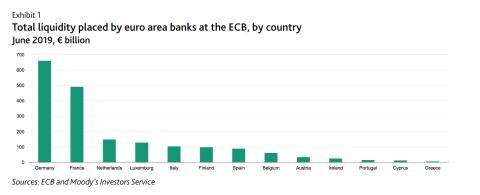 Reservas de los bancos por países en el BCE.