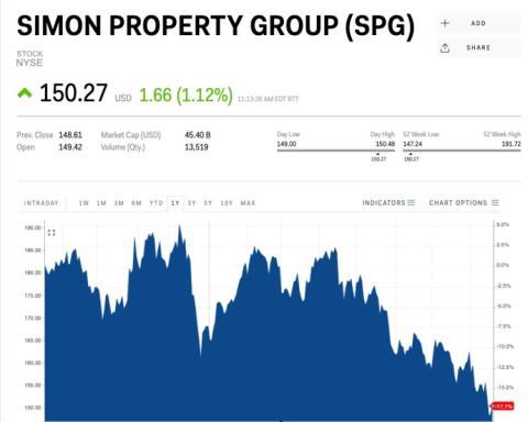 Simon Property Group.